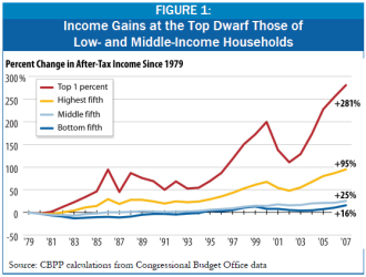 The Republican coalition and two views of income inequality