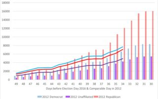 2012-to-2016-mail-ballots-as-of-10-6-16