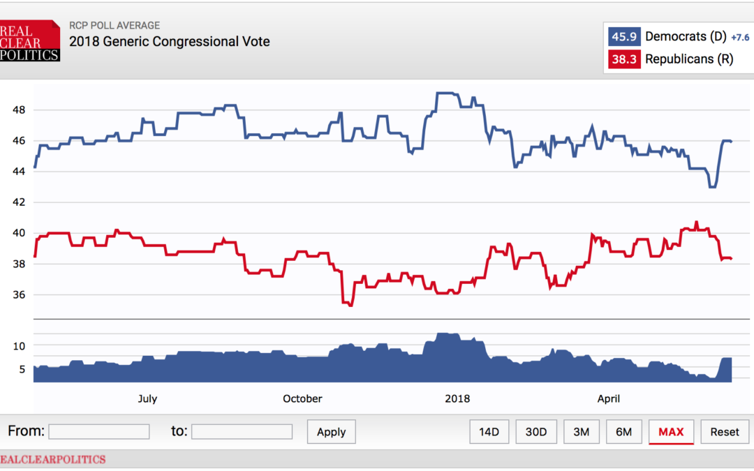 Democrats today are in a better position than Republicans were in June 2010